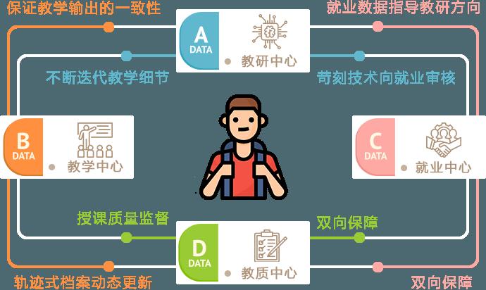 成都朗沃教育-Web前端开发培训课程
