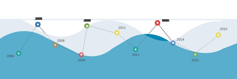 成都朗沃教育 - 成都IT培训机构15年专注于成都Web前端培训、成都Java培训、成都Python培训、成都UI培训