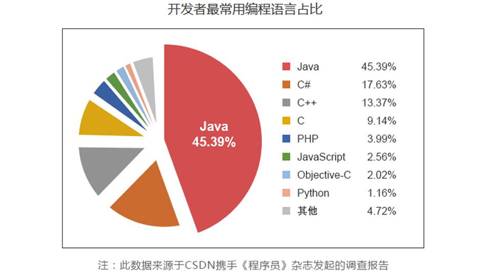 成都朗沃教育-15年专注于成都Java培训,做java程序员有前途吗?有必要做java培训吗?