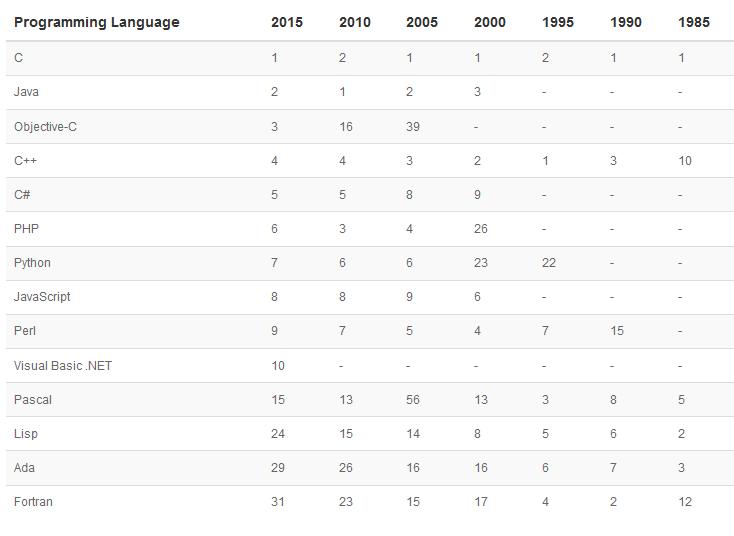 2015年4月编程语言排行榜TOP 100:Java夺冠--朗沃IT实训基地