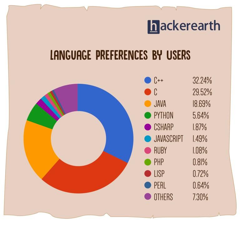 2017 年热门编程语言排行榜,你的语言上榜没?--成都朗沃教育