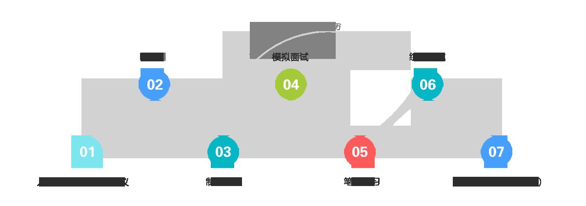 朗沃教育-朗沃教育IT实训就业模式