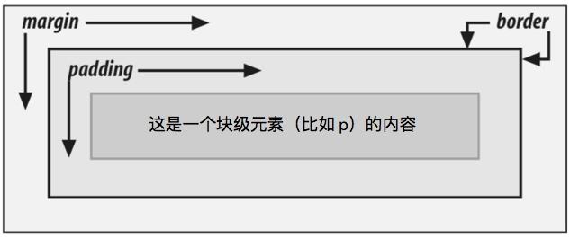 成都Web前端培训:CSS 视觉格式化基础 – CSS 布局基础