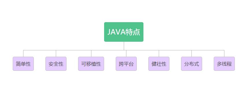 Java基础知识入门(新手必看)